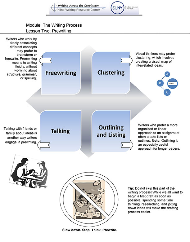 curriculum writing process Purpose 1 this paper describes the curriculum development process that will be used to develop the national curriculum it also describes the structure of writing.