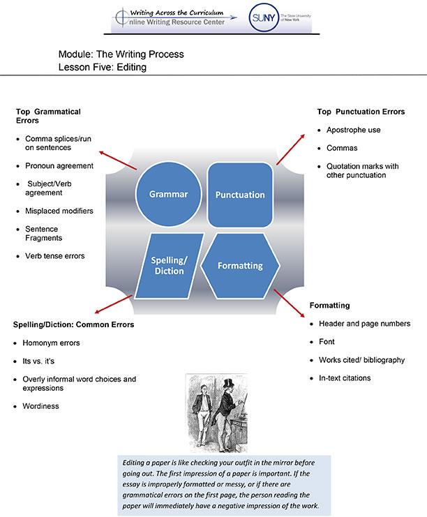 Process essay lesson