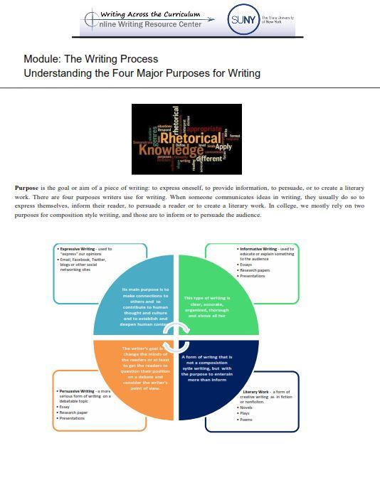 the writing process handout