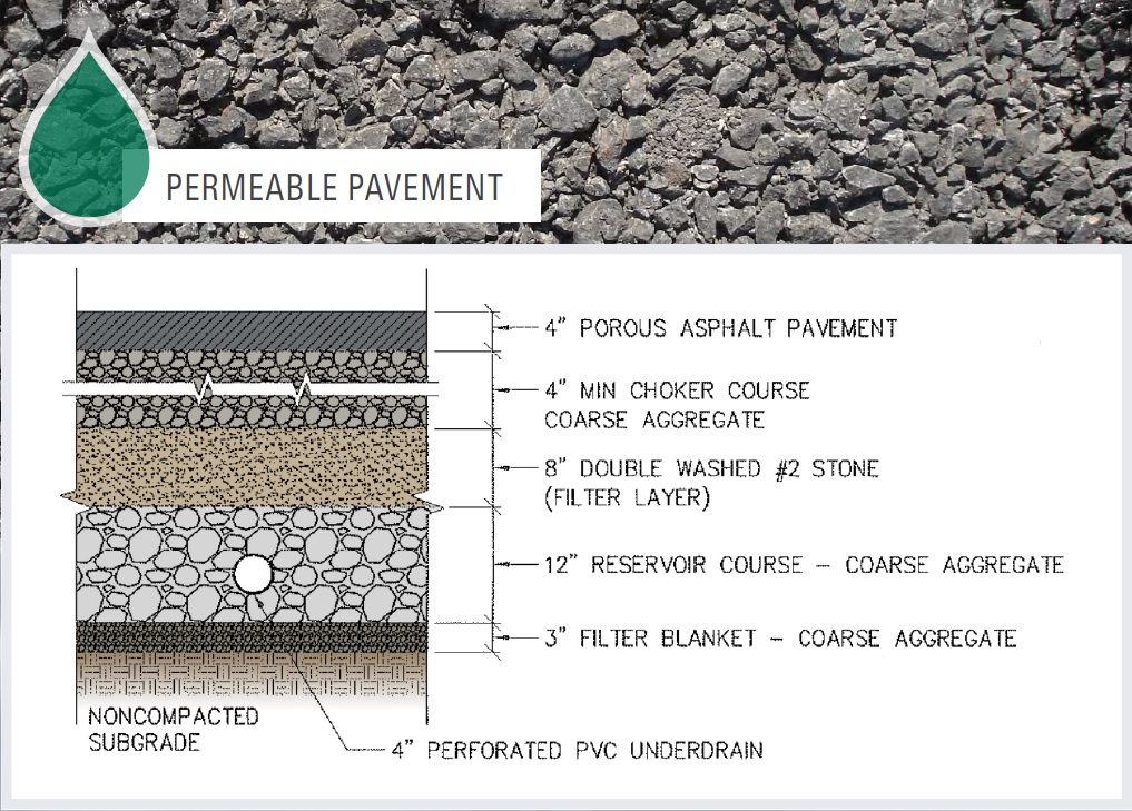 Cross section of Permeable Pavement