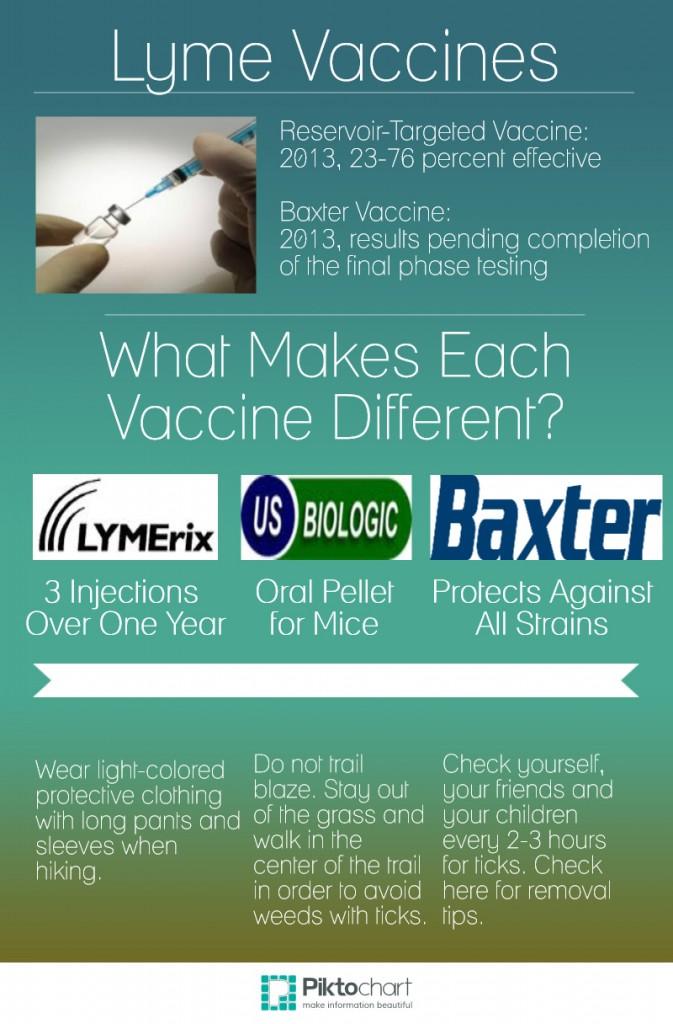 lyme-vaccines1